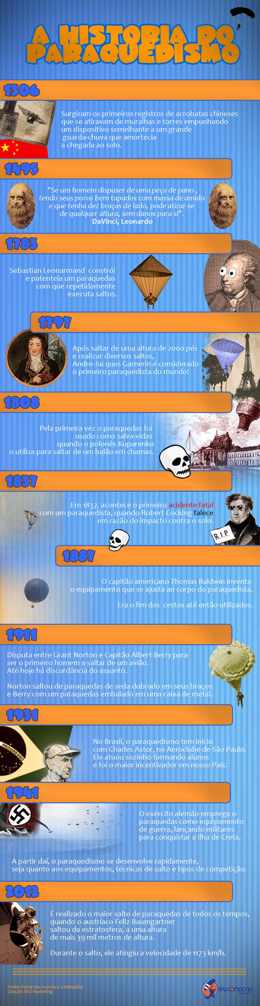 história do paraquedismo